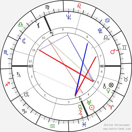 Hans-Dietrich Genscher tema natale, oroscopo, Hans-Dietrich Genscher oroscopi gratuiti, astrologia