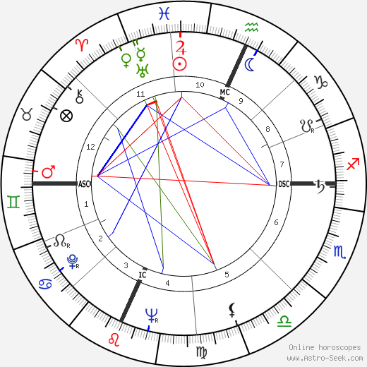 Harry Belafonte astro natal birth chart, Harry Belafonte horoscope, astrology