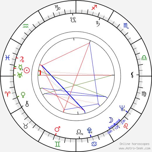 Harry Orvomaa astro natal birth chart, Harry Orvomaa horoscope, astrology