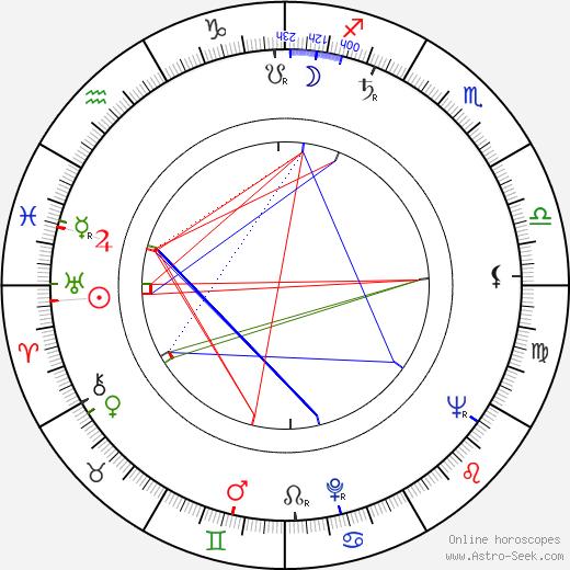 Herbert Fux birth chart, Herbert Fux astro natal horoscope, astrology