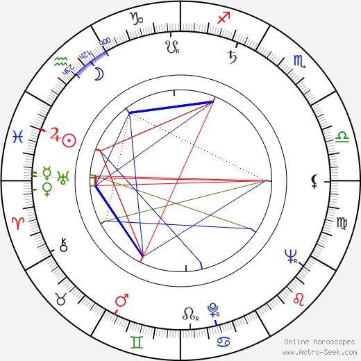 Ivan Krivosudský astro natal birth chart, Ivan Krivosudský horoscope, astrology