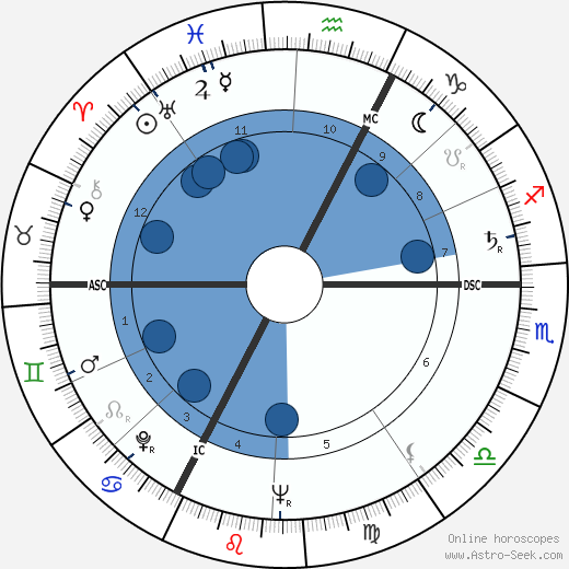 Jacques Siclier wikipedia, horoscope, astrology, instagram