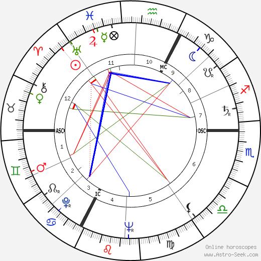 Jacques Siclier tema natale, oroscopo, Jacques Siclier oroscopi gratuiti, astrologia