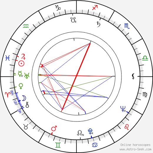 Ján Kováčik день рождения гороскоп, Ján Kováčik Натальная карта онлайн