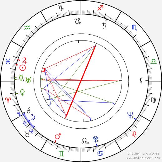 Jean Badal birth chart, Jean Badal astro natal horoscope, astrology