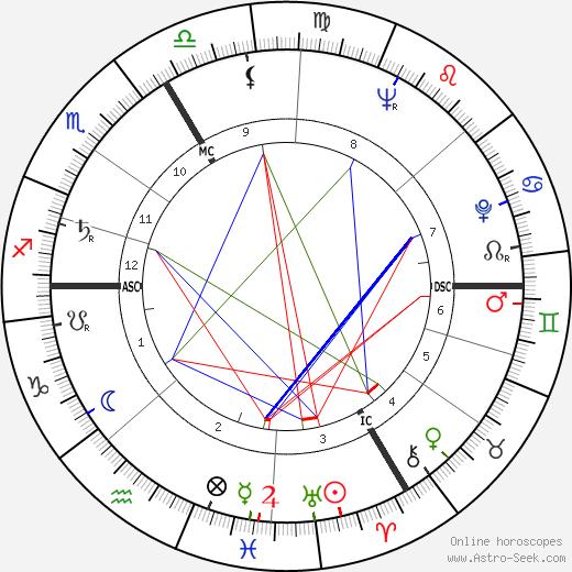 Жан Клодио Jean Claudio день рождения гороскоп, Jean Claudio Натальная карта онлайн