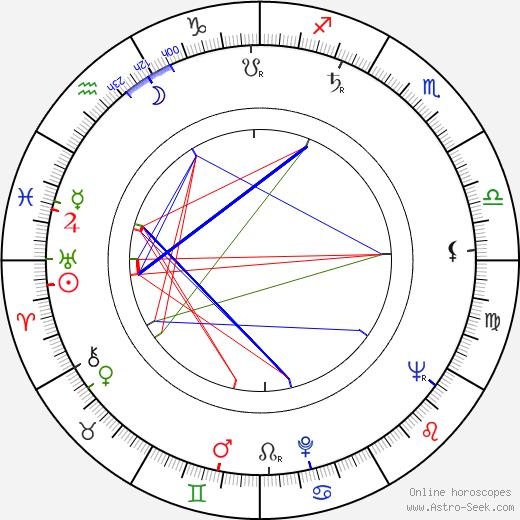 Jiří Ployhar Sr. день рождения гороскоп, Jiří Ployhar Sr. Натальная карта онлайн