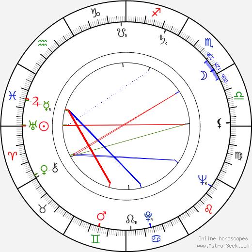 Jiřina Froňková birth chart, Jiřina Froňková astro natal horoscope, astrology