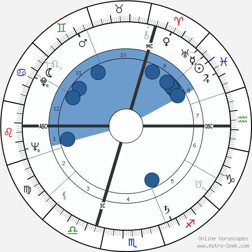 Joachim Fuchsberger wikipedia, horoscope, astrology, instagram