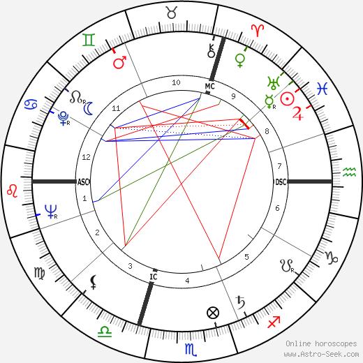 Joachim Fuchsberger tema natale, oroscopo, Joachim Fuchsberger oroscopi gratuiti, astrologia