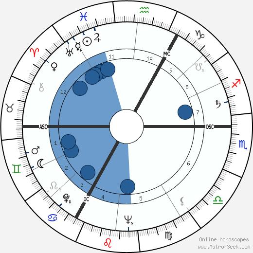 Jupp Derwall wikipedia, horoscope, astrology, instagram
