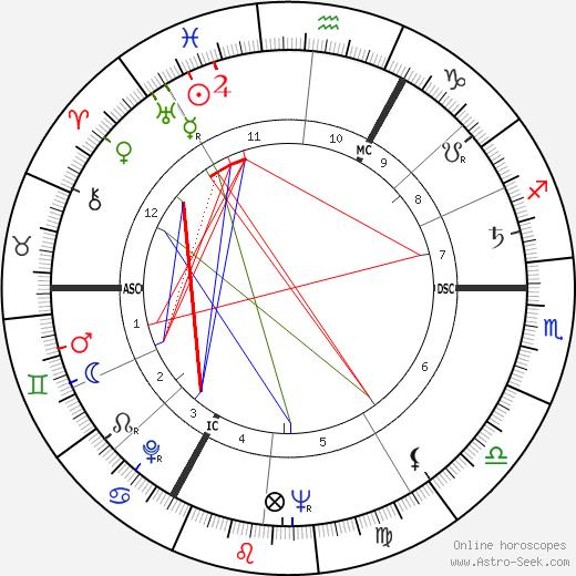 Jupp Derwall astro natal birth chart, Jupp Derwall horoscope, astrology