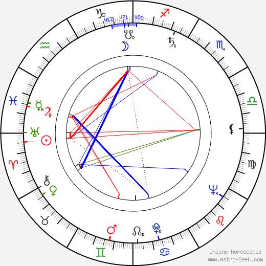 Jürgen Goslar tema natale, oroscopo, Jürgen Goslar oroscopi gratuiti, astrologia