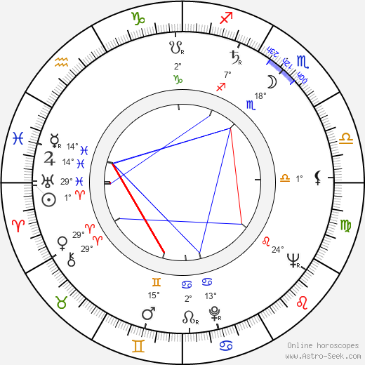 Karl Hardman birth chart, biography, wikipedia 2018, 2019