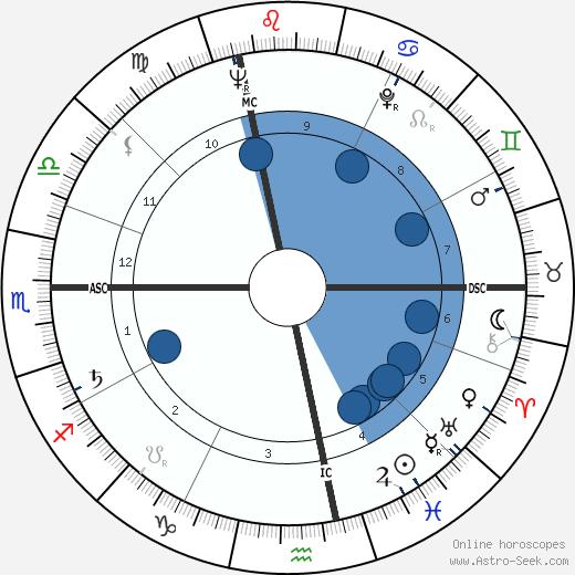 Lino Grava wikipedia, horoscope, astrology, instagram