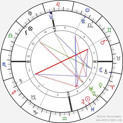Lino Grava день рождения гороскоп, Lino Grava Натальная карта онлайн