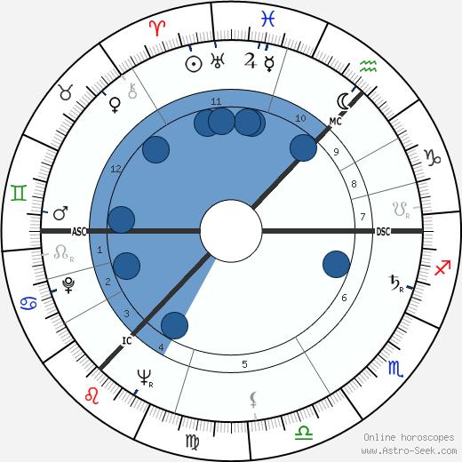 Lord Donald Ross wikipedia, horoscope, astrology, instagram