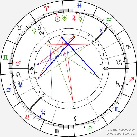 Lord Donald Ross день рождения гороскоп, Lord Donald Ross Натальная карта онлайн