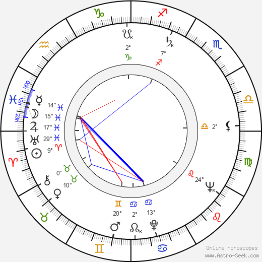 Lubomír Kostelka birth chart, biography, wikipedia 2018, 2019