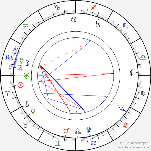 Lubomír Kostelka birth chart, Lubomír Kostelka astro natal horoscope, astrology