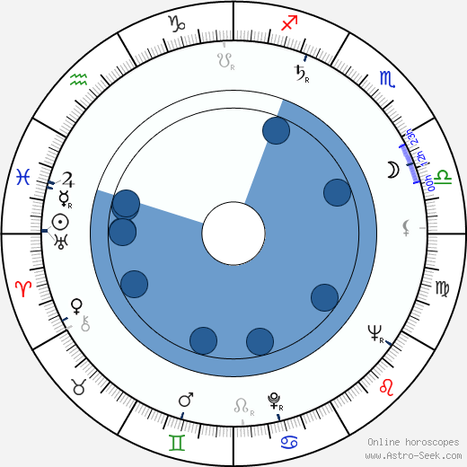 Luis Barboo wikipedia, horoscope, astrology, instagram