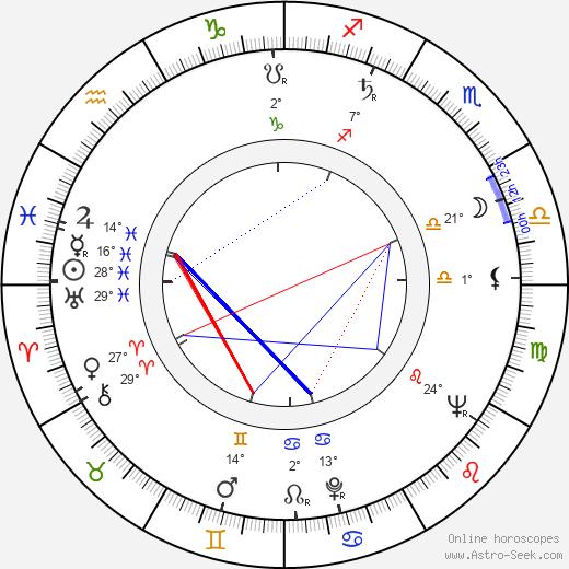 Luis Barboo birth chart, biography, wikipedia 2020, 2021