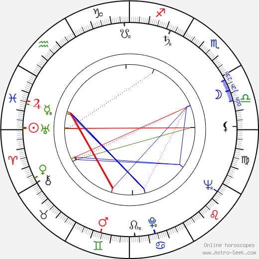 Luis Barboo birth chart, Luis Barboo astro natal horoscope, astrology