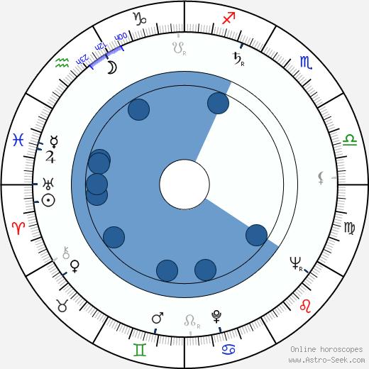 Marianne Fredriksson wikipedia, horoscope, astrology, instagram