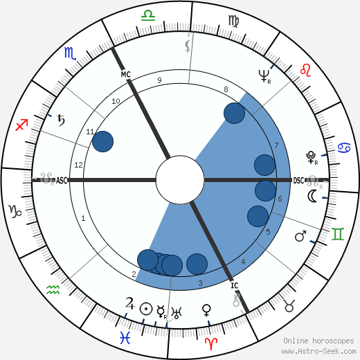 Mario Baroni wikipedia, horoscope, astrology, instagram