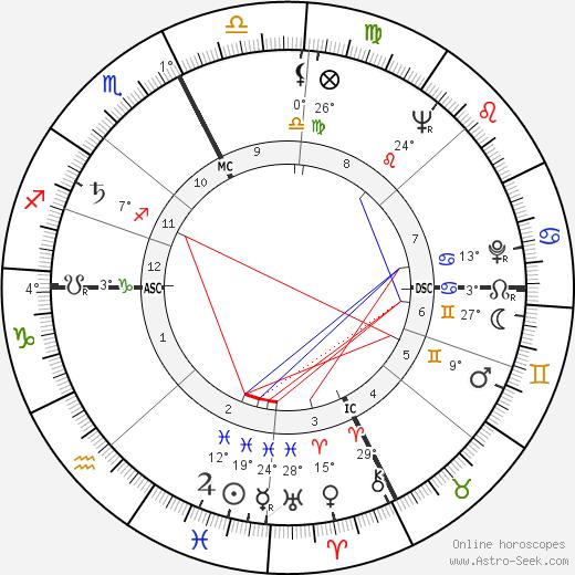 Mario Baroni birth chart, biography, wikipedia 2018, 2019