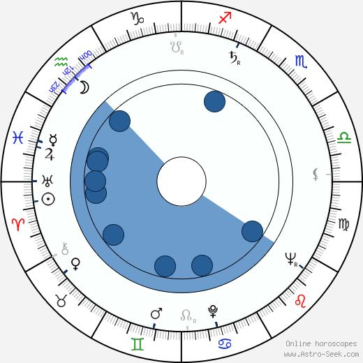 Martin Fleischmann wikipedia, horoscope, astrology, instagram