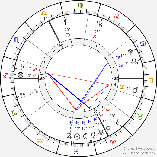Martin Walser birth chart, biography, wikipedia 2018, 2019
