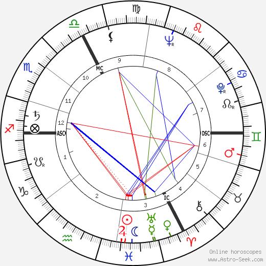 Мартин Вальзер Martin Walser день рождения гороскоп, Martin Walser Натальная карта онлайн