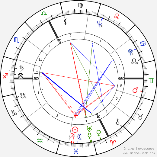 Martin Walser astro natal birth chart, Martin Walser horoscope, astrology