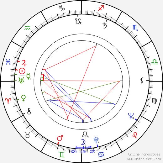 Milan Sandhaus astro natal birth chart, Milan Sandhaus horoscope, astrology