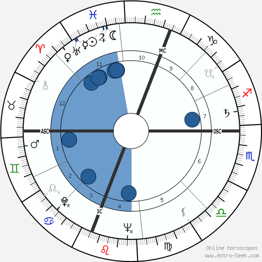 Moby Dick Jacobs wikipedia, horoscope, astrology, instagram