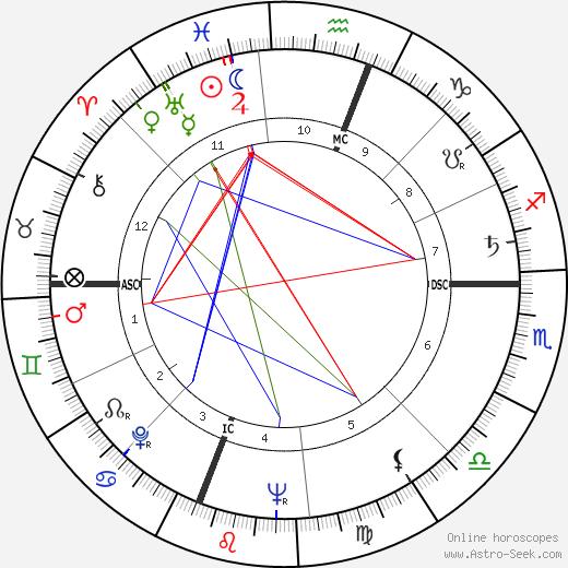 Moby Dick Jacobs день рождения гороскоп, Moby Dick Jacobs Натальная карта онлайн