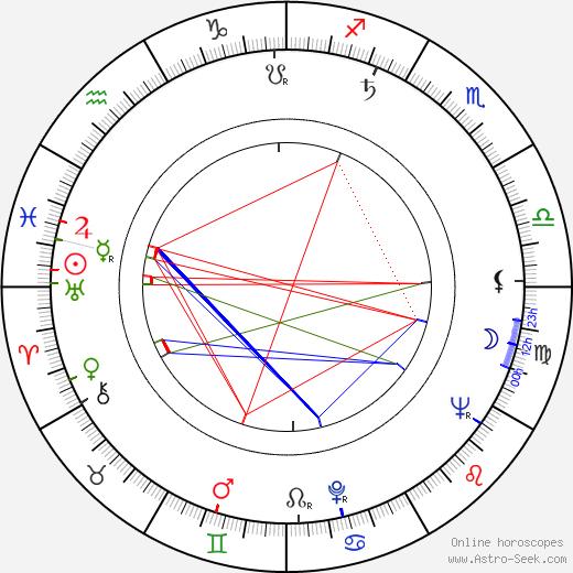 Patrick Allen astro natal birth chart, Patrick Allen horoscope, astrology