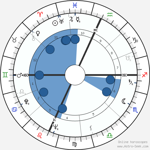 Paul Stuffel wikipedia, horoscope, astrology, instagram