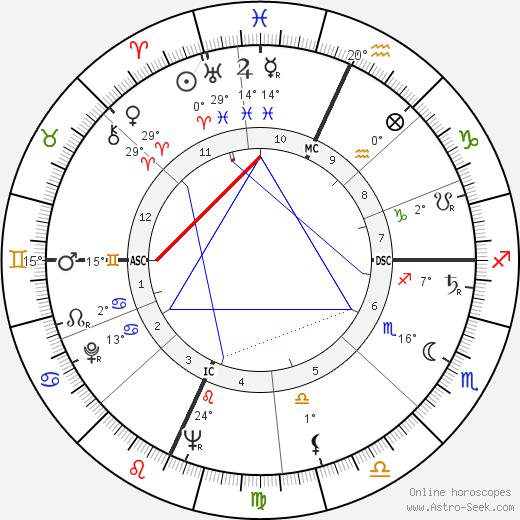Paul Stuffel birth chart, biography, wikipedia 2019, 2020