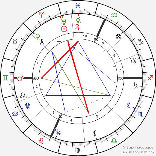Paul Stuffel astro natal birth chart, Paul Stuffel horoscope, astrology