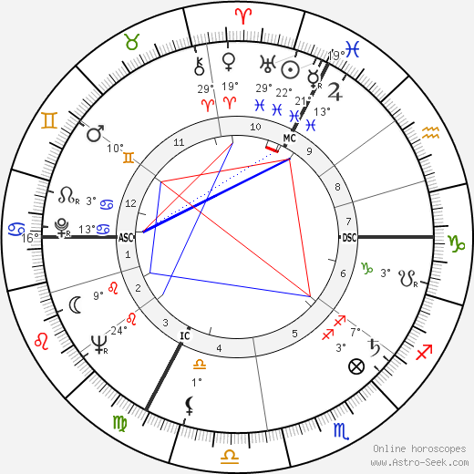 Philippe Lemaire birth chart, biography, wikipedia 2019, 2020
