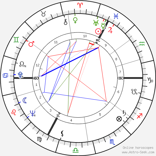 Philippe Lemaire astro natal birth chart, Philippe Lemaire horoscope, astrology