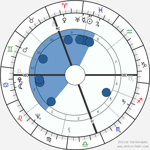 Raul Alfonsin wikipedia, horoscope, astrology, instagram