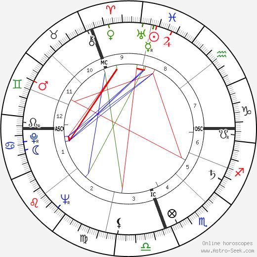 Raul Alfonsin tema natale, oroscopo, Raul Alfonsin oroscopi gratuiti, astrologia