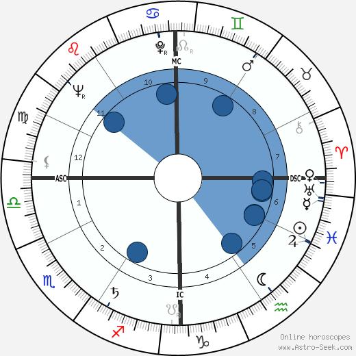 Robert Bork wikipedia, horoscope, astrology, instagram