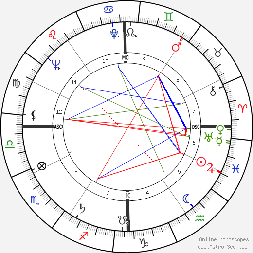 Роберт Борк Robert Bork день рождения гороскоп, Robert Bork Натальная карта онлайн