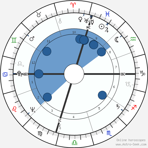 Roger Gade horoscope, astrology, sign, zodiac, date of birth, instagram