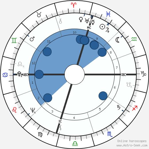 Roger Gade wikipedia, horoscope, astrology, instagram