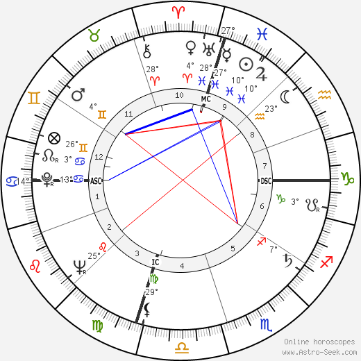 Roger Gade birth chart, biography, wikipedia 2019, 2020